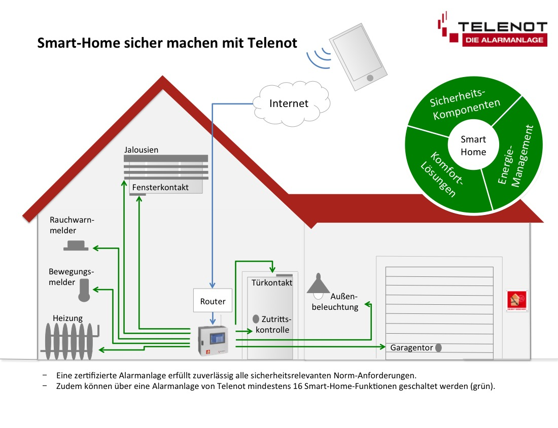 Illustration_Smart-Home_TELENOT.jpg
